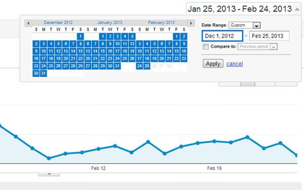 3 months 90 days analytics data on my portfolio traffic