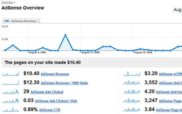 Google Analytics tied into AdSense reports