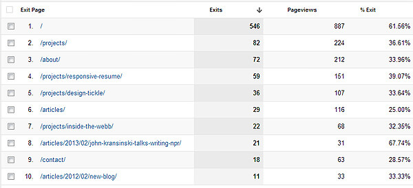 exit pages analytics bounce pageviews user statistics