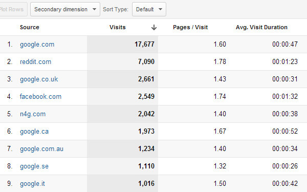 Google Analytics traffic numbers website referrals