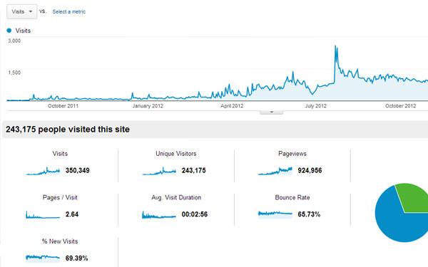 Analytics traffic long term growth 2 years traffic graph