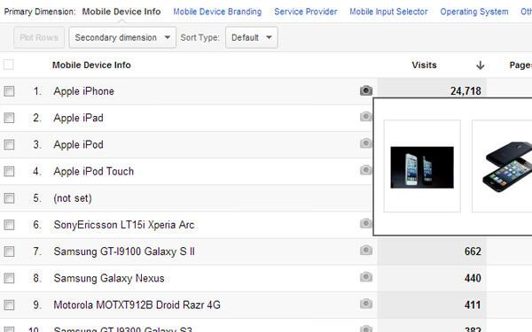 Google Analytics mobile charts data iphone phototables