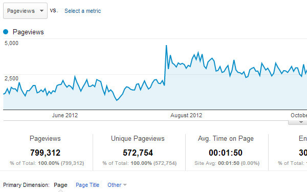 all webpages content website overview traffic numbers
