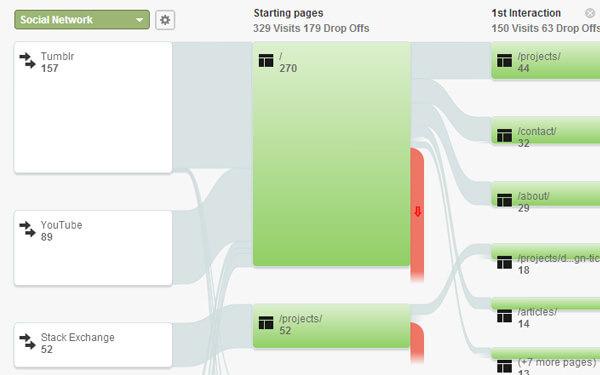 social networks traffic referrals flowcharts Google Analytics