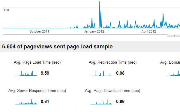 Google Analytics speed latency loading times traffic