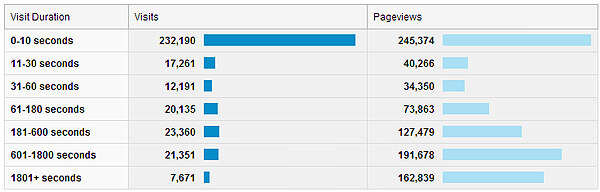 visitor engagement trends pageviews bar charts