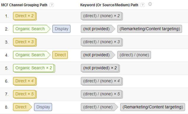 GA conversion paths keyword