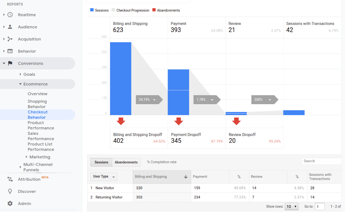 google analytics ecommerce reports checkout behavior