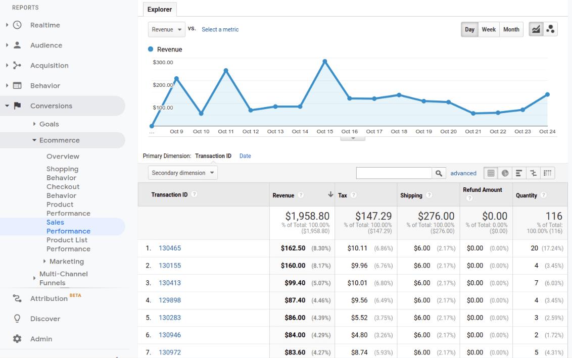 google analytics ecommerce reports sales performance