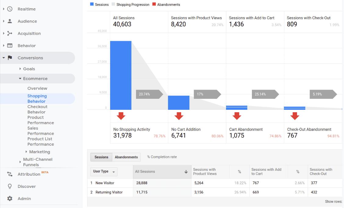 google analytics ecommerce reports shopping behavior