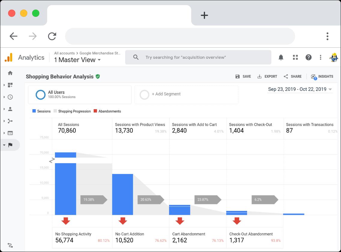 google analytics enhanced ecommerce analysis