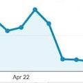 Conversions drop